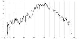 2011年の1時間ごとの水温変化(-6m)