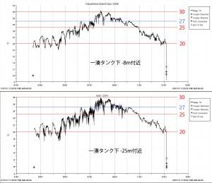 2012年の水温データ(-8mと-25m)