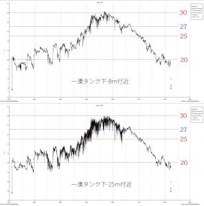 2013年の水温データ(-8mと-25m)